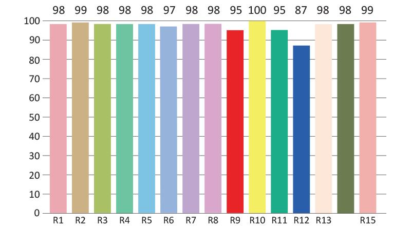 SunLight2-LED-Bulb-CRI-Test-Chart-3000K-No-Dimming
